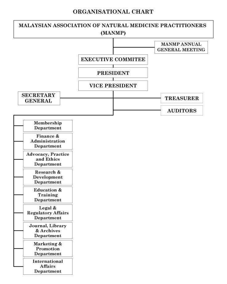 Org-Chart1